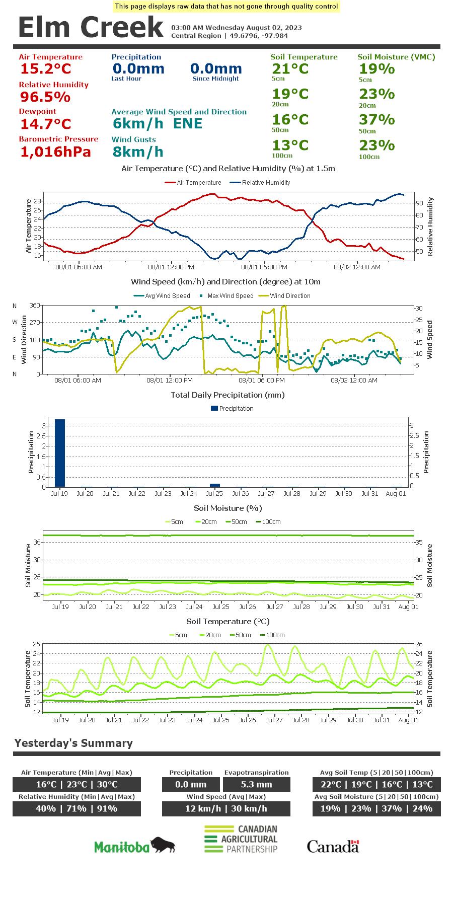 Elm Creek Current Conditions