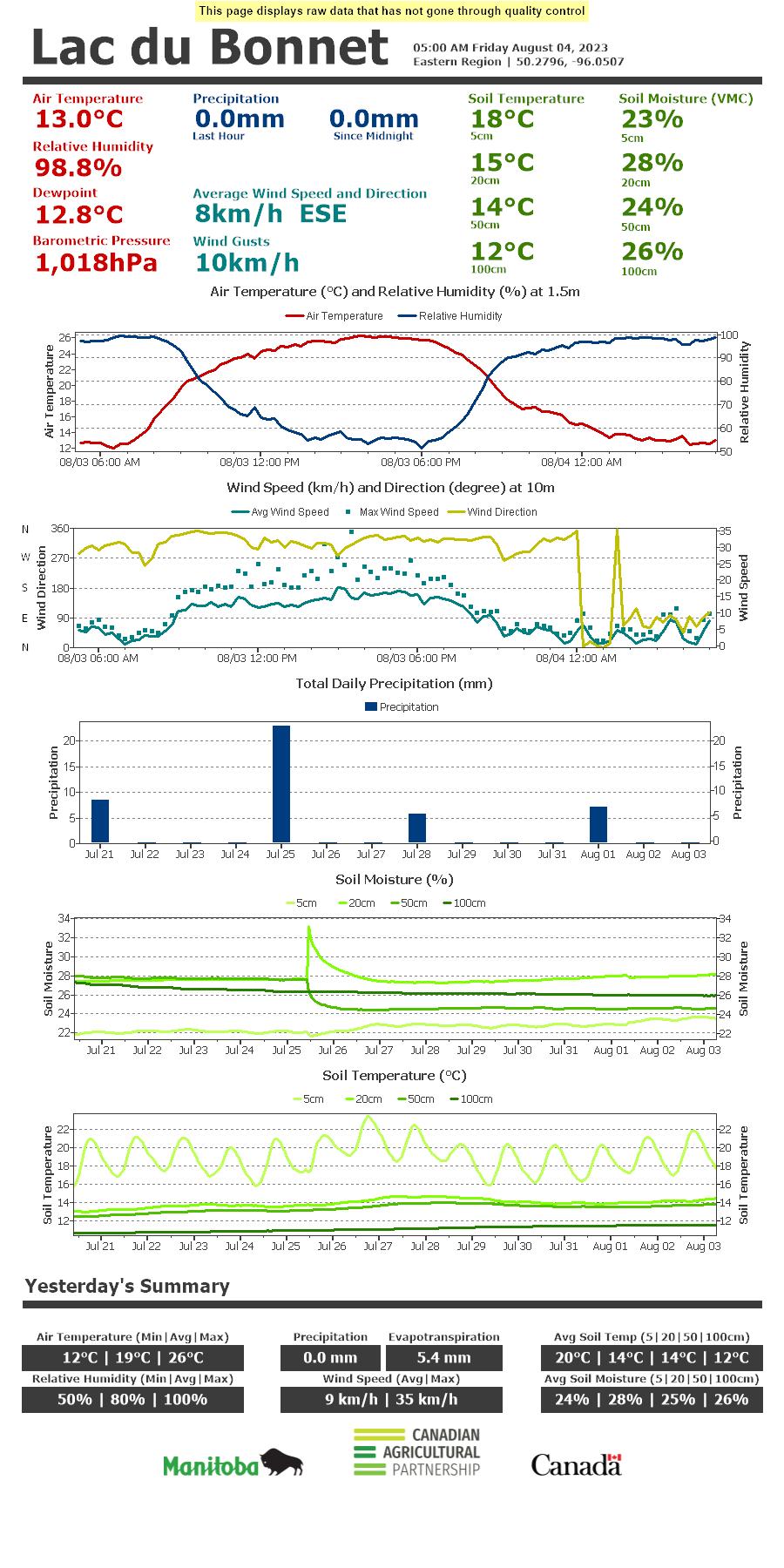 View in Internet Explorer Current Conditions for Lac du Bonnet