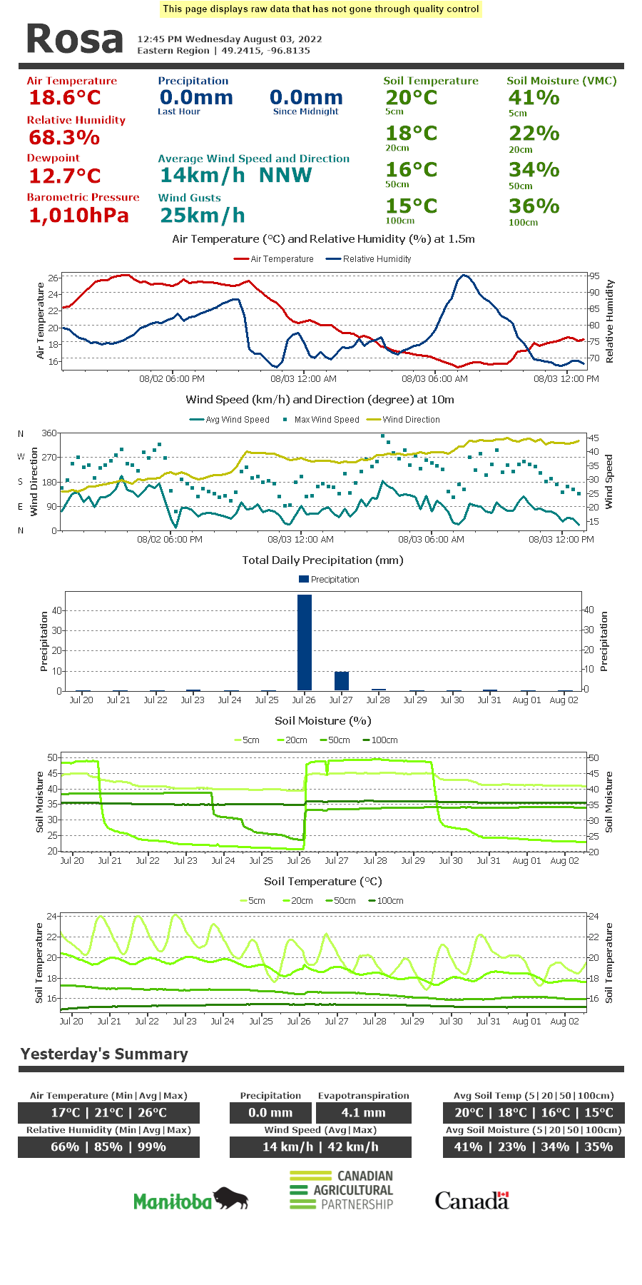 View in Internet Explorer Current Conditions for Rosa