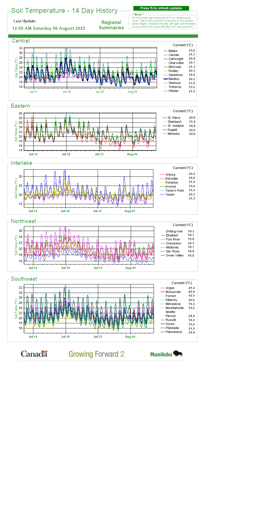 Soil Temperature - 14 Day History | Manitoba Agriculture